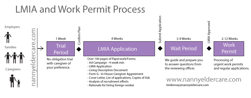 LMIA timeline and outline of steps of the process